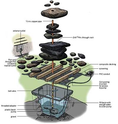 Как смастерить маленький фонтан, строительство маленьких фонтанов